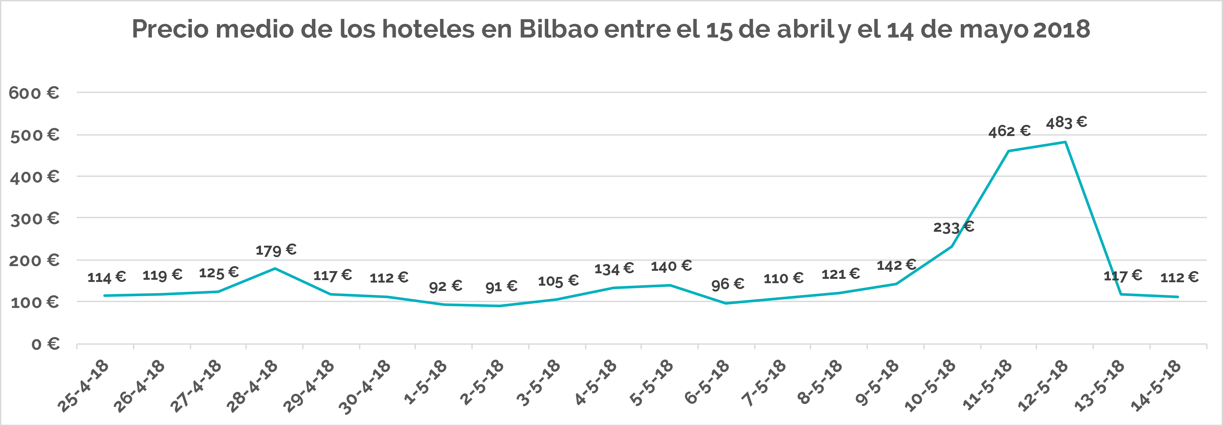 Precios hoteleros finales 2018 Bilbao